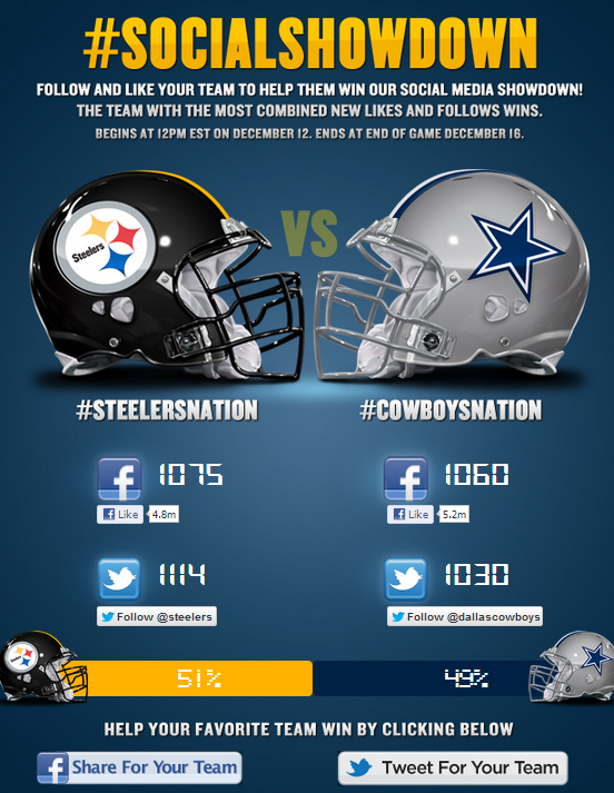Steelers, Cowboys Seize A Social Branding Opportunity Together…