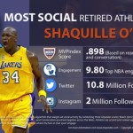 Shaq, Rousey and The NBA; Social Winners For 2015