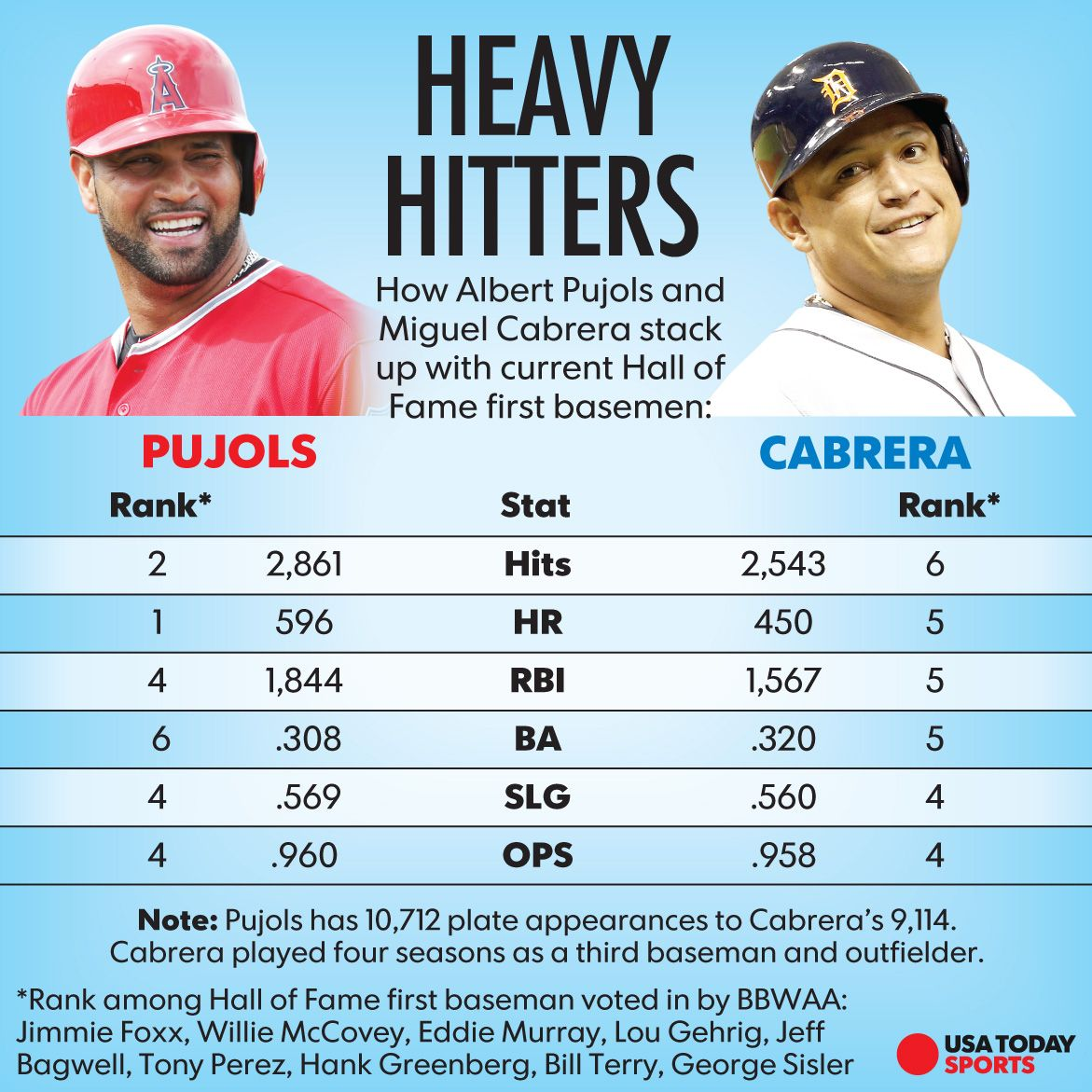 Breaking Silo'ed Thinking: Tigers Score With Miggy and Albert… Miguel Cabrera Fantasy Stats 2019